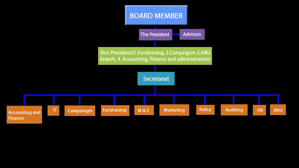 AI Structure